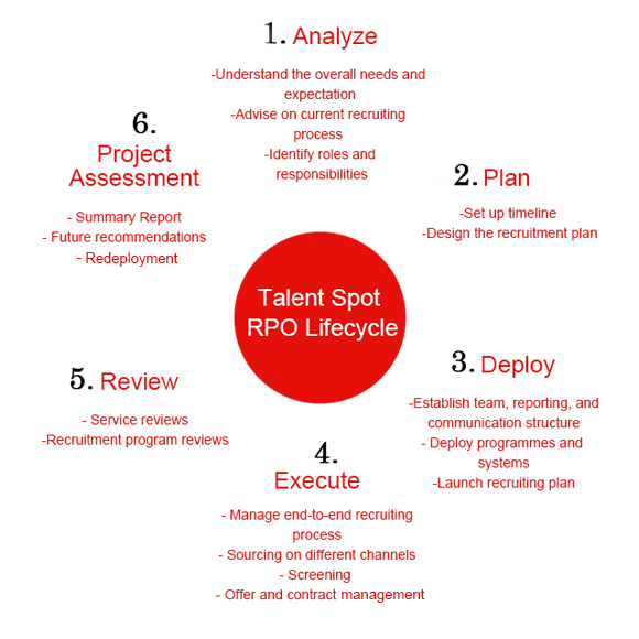 We break recruitments process into six steps. Our RPO lifecycle secure an affective, professional, and simple hiring experience depends on your specific needs.